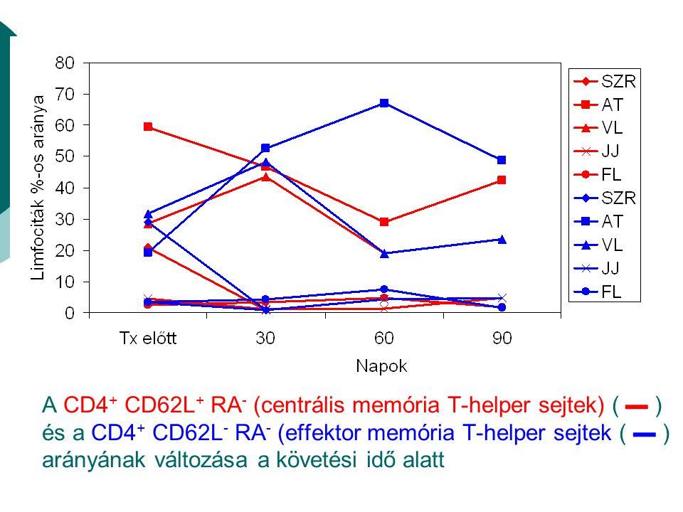 A CD4 + CD62L + RA - (centrális memória T-helper sejtek) ( ▬ ) és a CD4 + CD62L - RA - (effektor memória T-helper sejtek ( ▬ ) arányának változása a követési idő alatt