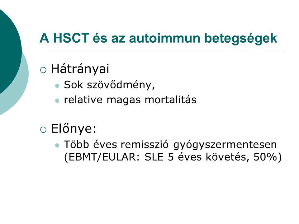 A HSCT és az autoimmun betegségek  Hátrányai Sok szövődmény, relative magas mortalitás  Előnye: Több éves remisszió gyógyszermentesen (EBMT/EULAR: S