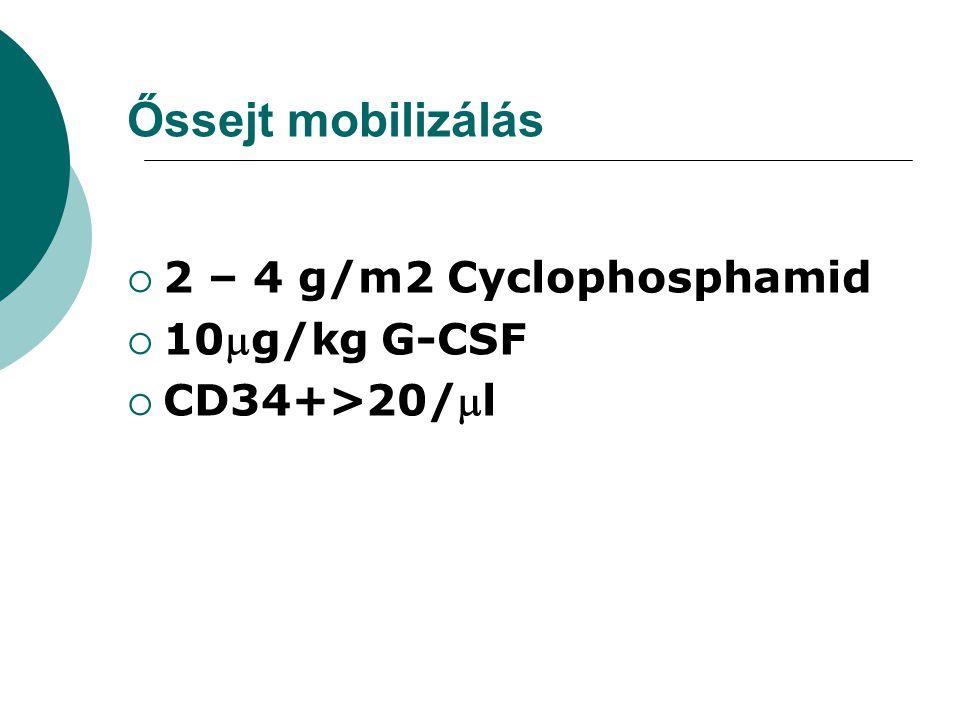 Őssejt mobilizálás  2 – 4 g/m2 Cyclophosphamid  10g/kg G-CSF  CD34+>20/l