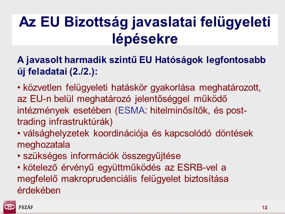12 Az EU Bizottság javaslatai felügyeleti lépésekre A javasolt harmadik szintű EU Hatóságok legfontosabb új feladatai (2./2.): közvetlen felügyeleti hatáskör gyakorlása meghatározott, az EU-n belül meghatározó jelentőséggel működő intézmények esetében (ESMA: hitelminősítők, és post- trading infrastruktúrák) válsághelyzetek koordinációja és kapcsolódó döntések meghozatala szükséges információk összegyűjtése kötelező érvényű együttműködés az ESRB-vel a megfelelő makroprudenciális felügyelet biztosítása érdekében