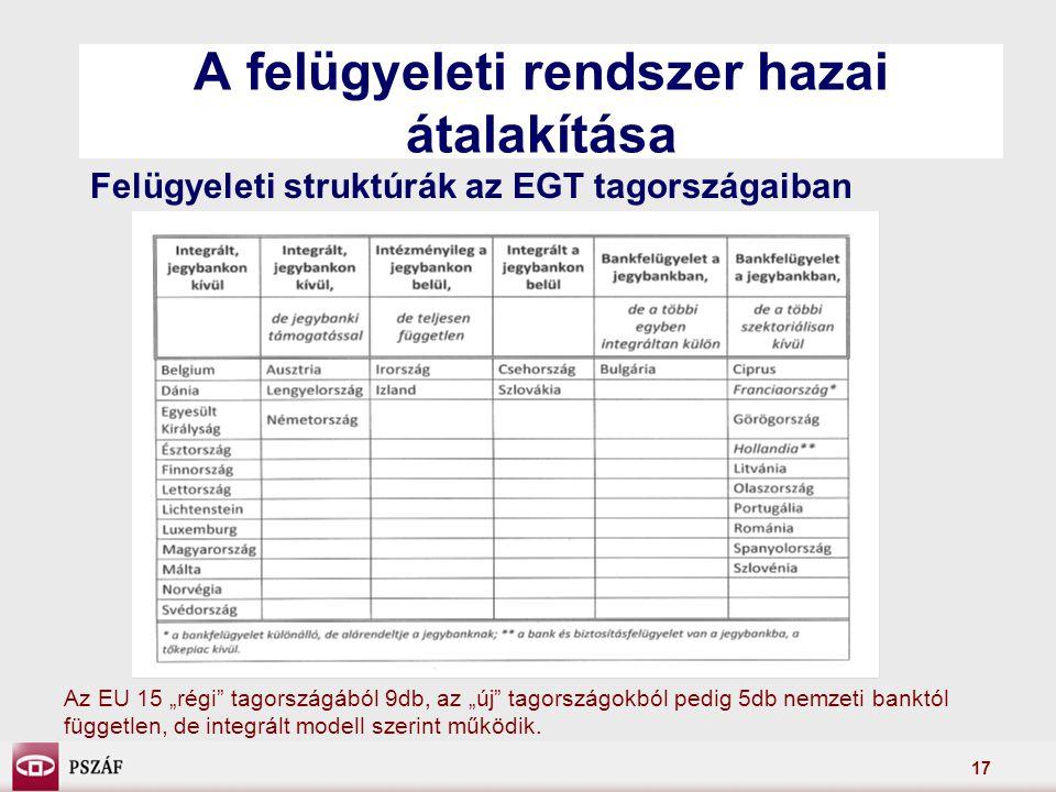 """17 A felügyeleti rendszer hazai átalakítása Felügyeleti struktúrák az EGT tagországaiban Az EU 15 """"régi tagországából 9db, az """"új tagországokból pedig 5db nemzeti banktól független, de integrált modell szerint működik."""