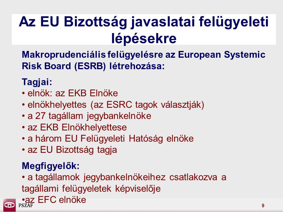 9 Az EU Bizottság javaslatai felügyeleti lépésekre Makroprudenciális felügyelésre az European Systemic Risk Board (ESRB) létrehozása: Tagjai: elnök: az EKB Elnöke elnökhelyettes (az ESRC tagok választják) a 27 tagállam jegybankelnöke az EKB Elnökhelyettese a három EU Felügyeleti Hatóság elnöke az EU Bizottság tagja Megfigyelők: a tagállamok jegybankelnökeihez csatlakozva a tagállami felügyeletek képviselője az EFC elnöke
