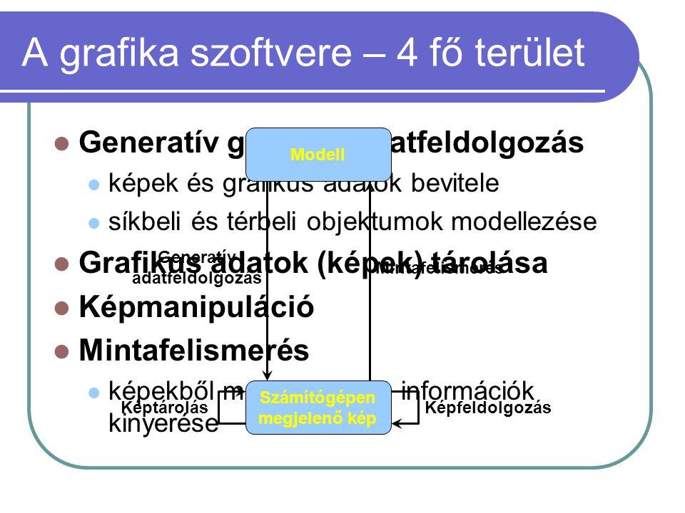 A grafika szoftvere – 4 fő terület Generatív grafikus adatfeldolgozás képek és grafikus adatok bevitele síkbeli és térbeli objektumok modellezése Grafikus adatok (képek) tárolása Képmanipuláció Mintafelismerés képekből meghatározott információk kinyerése Modell Számítógépen megjelenő kép KépfeldolgozásKéptárolás Generatív adatfeldolgozás Mintafelismerés