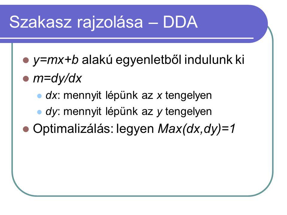 Szakasz rajzolása – DDA y=mx+b alakú egyenletből indulunk ki m=dy/dx dx: mennyit lépünk az x tengelyen dy: mennyit lépünk az y tengelyen Optimalizálás: legyen Max(dx,dy)=1