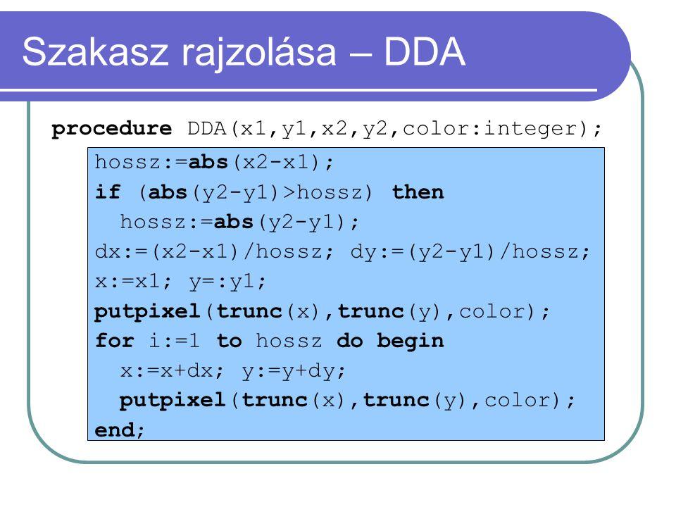 Szakasz rajzolása – DDA hossz:=abs(x2-x1); if (abs(y2-y1)>hossz) then hossz:=abs(y2-y1); dx:=(x2-x1)/hossz; dy:=(y2-y1)/hossz; x:=x1; y=:y1; putpixel(trunc(x),trunc(y),color); for i:=1 to hossz do begin x:=x+dx; y:=y+dy; putpixel(trunc(x),trunc(y),color); end; procedure DDA(x1,y1,x2,y2,color:integer);