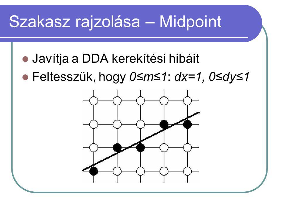 Szakasz rajzolása – Midpoint Javítja a DDA kerekítési hibáit Feltesszük, hogy 0≤m≤1: dx=1, 0≤dy≤1