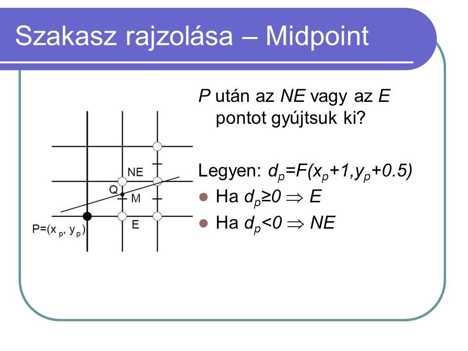 Szakasz rajzolása – Midpoint P után az NE vagy az E pontot gyújtsuk ki? Legyen: d p =F(x p +1,y p +0.5) Ha d p ≥0  E Ha d p <0  NE