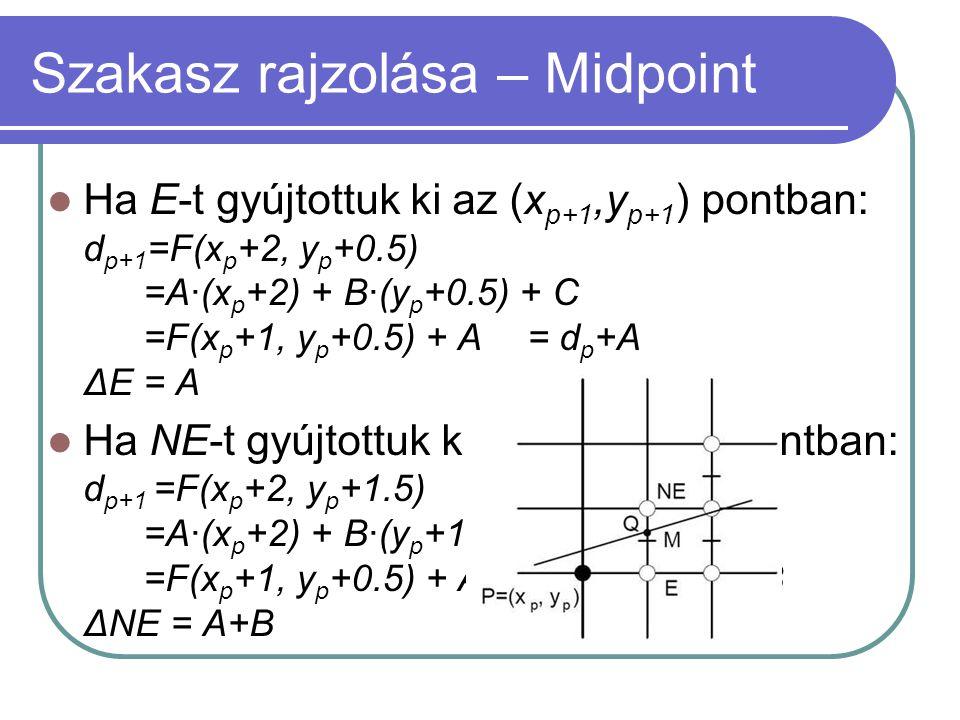 Ha E-t gyújtottuk ki az (x p+1,y p+1 ) pontban: d p+1 =F(x p +2, y p +0.5) =A·(x p +2) + B·(y p +0.5) + C =F(x p +1, y p +0.5) + A= d p +A ΔE = A Ha NE-t gyújtottuk ki az (x p+1,y p+1 ) pontban: d p+1 =F(x p +2, y p +1.5) =A·(x p +2) + B·(y p +1.5) + C =F(x p +1, y p +0.5) + A+B= d p +A+B ΔNE = A+B Szakasz rajzolása – Midpoint