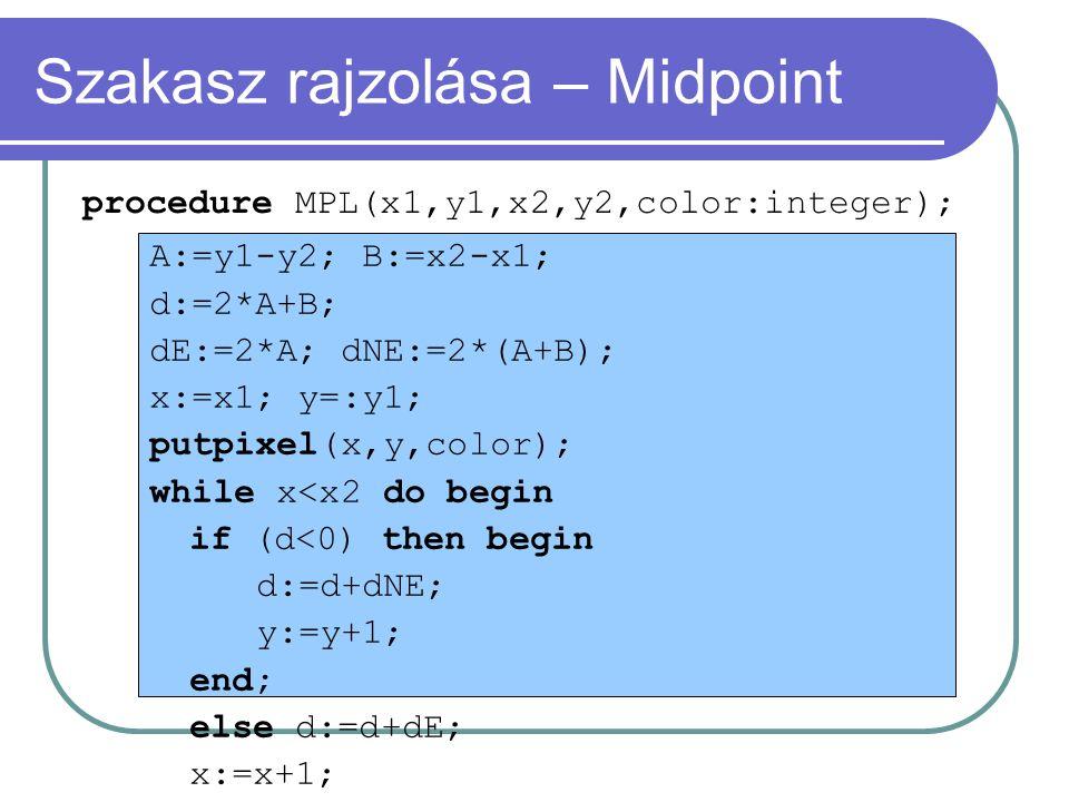 Szakasz rajzolása – Midpoint procedure MPL(x1,y1,x2,y2,color:integer); A:=y1-y2; B:=x2-x1; d:=2*A+B; dE:=2*A; dNE:=2*(A+B); x:=x1; y=:y1; putpixel(x,y,color); while x<x2 do begin if (d<0) then begin d:=d+dNE; y:=y+1; end; else d:=d+dE; x:=x+1; putpixel(x,y,color); end;