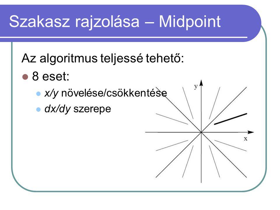 Szakasz rajzolása – Midpoint Az algoritmus teljessé tehető: 8 eset: x/y növelése/csökkentése dx/dy szerepe