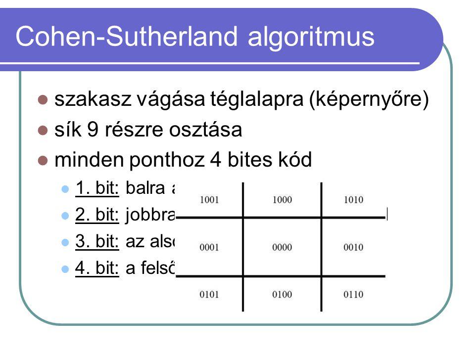 Cohen-Sutherland algoritmus szakasz vágása téglalapra (képernyőre) sík 9 részre osztása minden ponthoz 4 bites kód 1. bit: balra a baloldali képernyőé