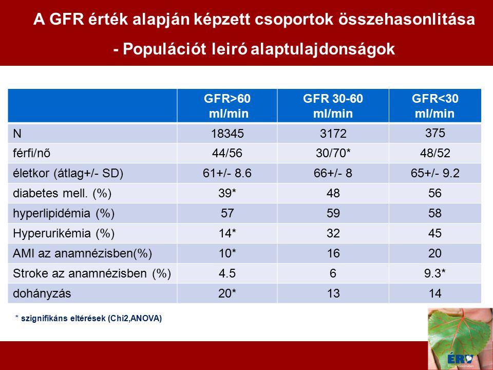 10 GFR>60 ml/min GFR 30-60 ml/min GFR<30 ml/min N183453172 375 férfi/nő44/5630/70*48/52 életkor (átlag+/- SD)61+/- 8.666+/- 865+/- 9.2 diabetes mell.