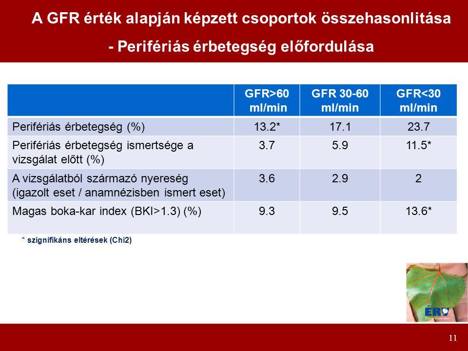 11 GFR>60 ml/min GFR 30-60 ml/min GFR<30 ml/min Perifériás érbetegség (%)13.2*17.123.7 Perifériás érbetegség ismertsége a vizsgálat előtt (%) 3.75.911.5* A vizsgálatból származó nyereség (igazolt eset / anamnézisben ismert eset) 3.62.92 Magas boka-kar index (BKI>1.3) (%)9.39.513.6* A GFR érték alapján képzett csoportok összehasonlitása - Perifériás érbetegség előfordulása * szignifikáns eltérések (Chi2)