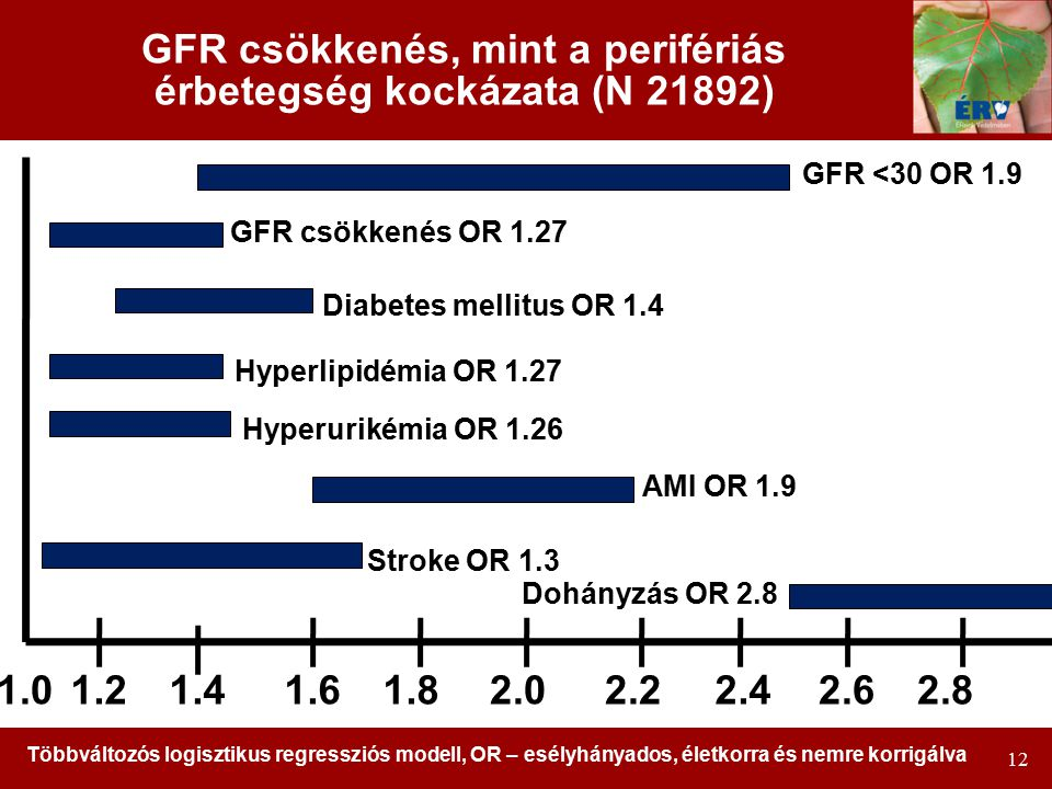 12 GFR csökkenés, mint a perifériás érbetegség kockázata (N 21892) 1.01.41.61.82.02.22.42.62.81.2 Dohányzás OR 2.8 AMI OR 1.9 Stroke OR 1.3 Hyperurikémia OR 1.26 Hyperlipidémia OR 1.27 GFR csökkenés OR 1.27 GFR <30 OR 1.9 Többváltozós logisztikus regressziós modell, OR – esélyhányados, életkorra és nemre korrigálva Diabetes mellitus OR 1.4