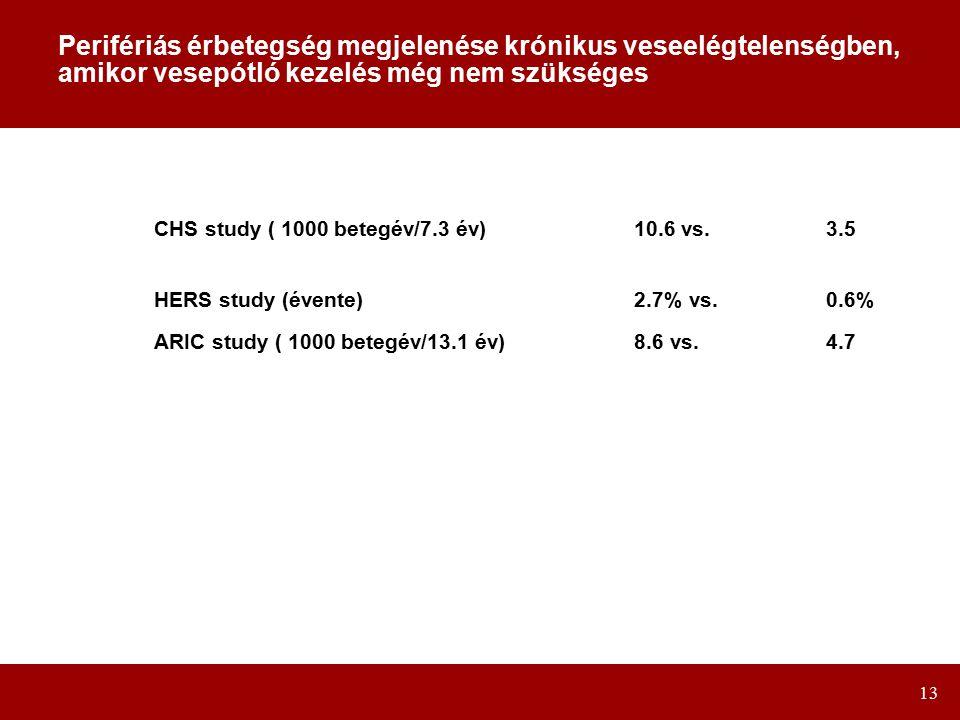 13 Perifériás érbetegség megjelenése krónikus veseelégtelenségben, amikor vesepótló kezelés még nem szükséges CHS study ( 1000 betegév/7.3 év)10.6 vs.3.5 HERS study (évente)2.7% vs.0.6% ARIC study ( 1000 betegév/13.1 év)8.6 vs.4.7