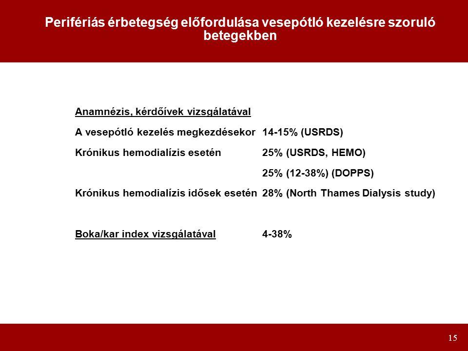 15 Perifériás érbetegség előfordulása vesepótló kezelésre szoruló betegekben Anamnézis, kérdőívek vizsgálatával A vesepótló kezelés megkezdésekor14-15% (USRDS) Krónikus hemodialízis esetén25% (USRDS, HEMO) 25% (12-38%) (DOPPS) Krónikus hemodialízis idősek esetén28% (North Thames Dialysis study) Boka/kar index vizsgálatával4-38%