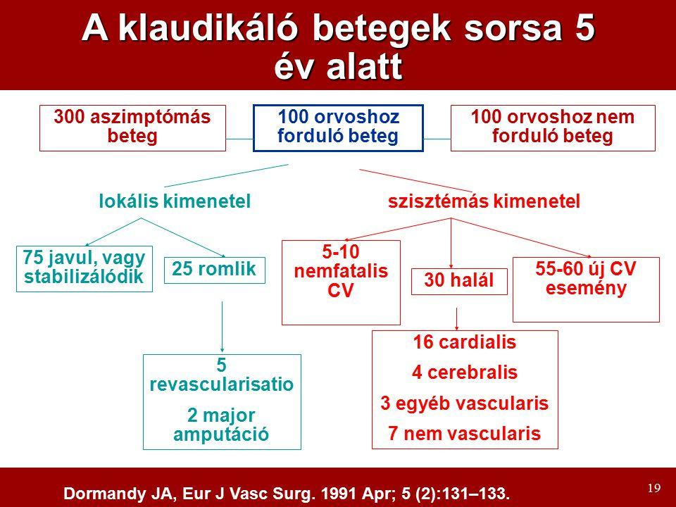 19 A klaudikáló betegek sorsa 5 év alatt 100 orvoshoz forduló beteg 300 aszimptómás beteg 100 orvoshoz nem forduló beteg 75 javul, vagy stabilizálódik 25 romlik 5-10 nemfatalis CV esemény 30 halál 55-60 új CV esemény nélkül 5 revascularisatio 2 major amputáció 16 cardialis 4 cerebralis 3 egyéb vascularis 7 nem vascularis lokális kimenetelszisztémás kimenetel Dormandy JA, Eur J Vasc Surg.