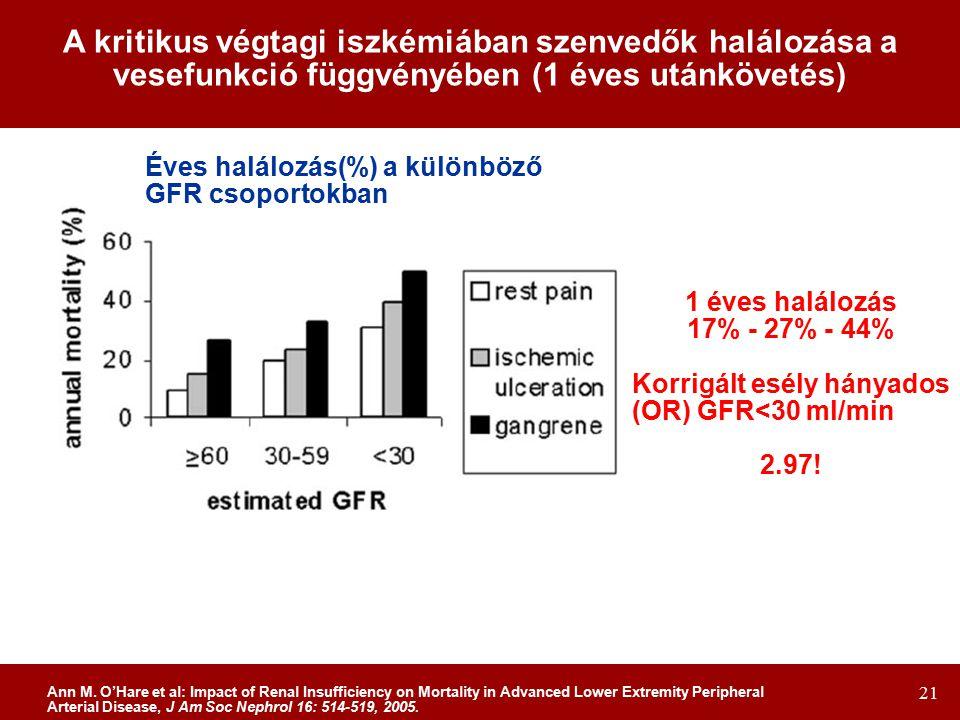 21 Éves halálozás(%) a különböző GFR csoportokban A kritikus végtagi iszkémiában szenvedők halálozása a vesefunkció függvényében (1 éves utánkövetés) 1 éves halálozás 17% - 27% - 44% Korrigált esély hányados (OR) GFR<30 ml/min 2.97.
