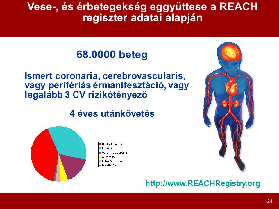 24 Vese-, és érbetegekség eggyüttese a REACH regiszter adatai alapján 68.0000 beteg Ismert coronaria, cerebrovascularis, vagy perifériás érmanifesztáció, vagy legalább 3 CV rizikótényező 4 éves utánkövetés http://www.REACHRegistry.org