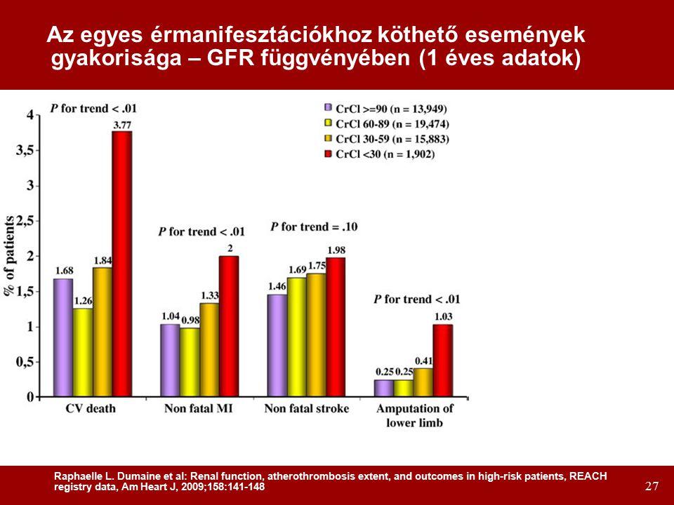 27 Az egyes érmanifesztációkhoz köthető események gyakorisága – GFR függvényében (1 éves adatok) Raphaelle L.