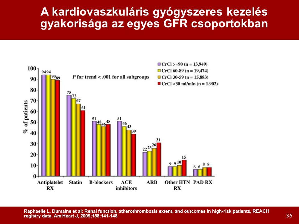 36 A kardiovaszkuláris gyógyszeres kezelés gyakorisága az egyes GFR csoportokban Raphaelle L.