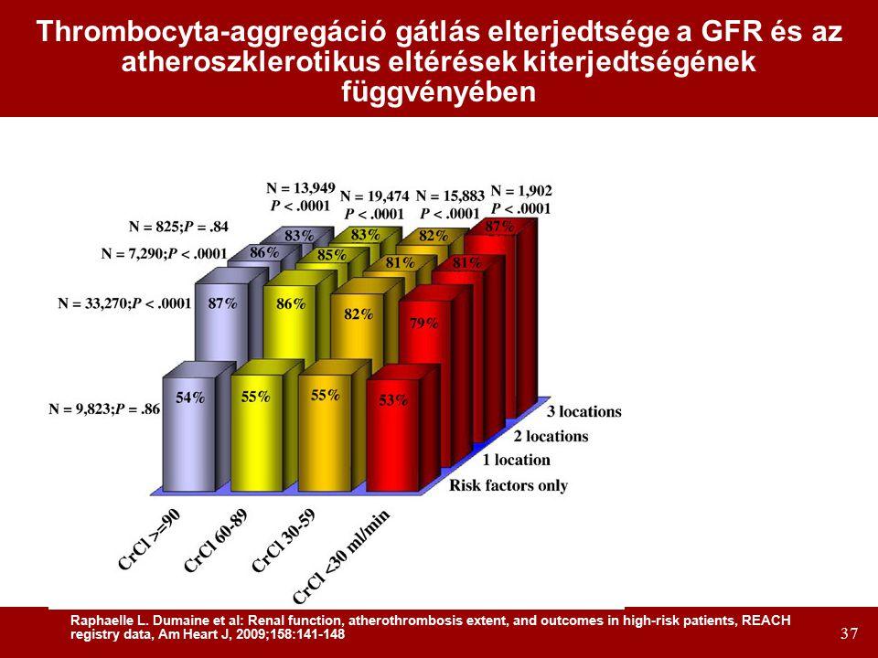 37 Thrombocyta-aggregáció gátlás elterjedtsége a GFR és az atheroszklerotikus eltérések kiterjedtségének függvényében Raphaelle L.