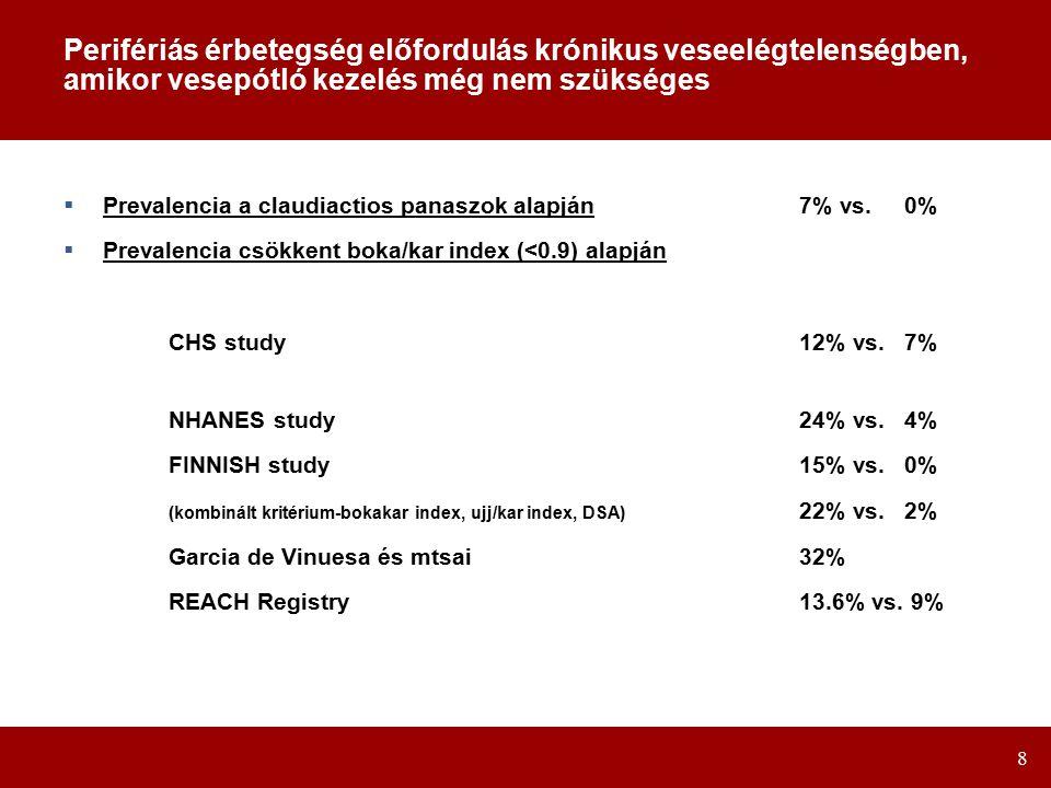 8 Perifériás érbetegség előfordulás krónikus veseelégtelenségben, amikor vesepótló kezelés még nem szükséges  Prevalencia a claudiactios panaszok alapján7% vs.0%  Prevalencia csökkent boka/kar index (<0.9) alapján CHS study12% vs.7% NHANES study24% vs.4% FINNISH study15% vs.0% (kombinált kritérium-bokakar index, ujj/kar index, DSA) 22% vs.2% Garcia de Vinuesa és mtsai32% REACH Registry13.6% vs.
