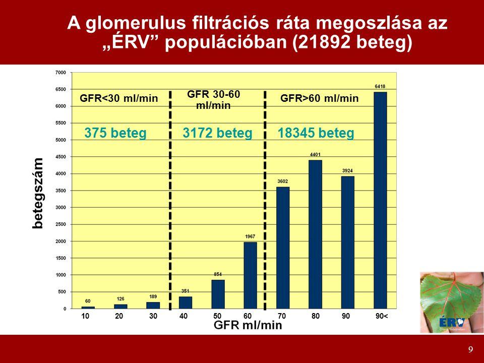 """9 A glomerulus filtrációs ráta megoszlása az """"ÉRV populációban (21892 beteg) 10203040506070809090< betegszám GFR<30 ml/minGFR>60 ml/min GFR 30-60 ml/min 18345 beteg3172 beteg375 beteg"""