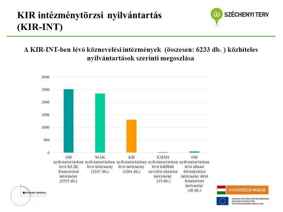 KIR intézménytörzsi nyilvántartás (KIR-INT) A KIR-INT-ben lévő köznevelési intézmények (összesen: 6233 db. ) közhiteles nyilvántartások szerinti megos