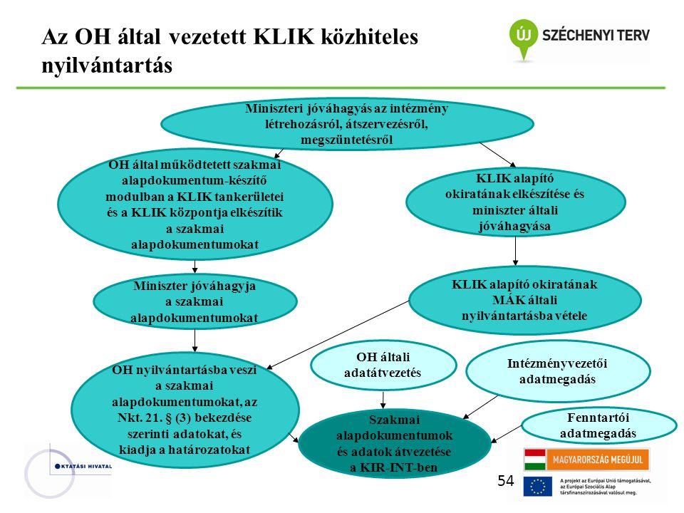 Az OH által vezetett KLIK közhiteles nyilvántartás 54 Miniszteri jóváhagyás az intézmény létrehozásról, átszervezésről, megszüntetésről OH által működtetett szakmai alapdokumentum-készítő modulban a KLIK tankerületei és a KLIK központja elkészítik a szakmai alapdokumentumokat KLIK alapító okiratának elkészítése és miniszter általi jóváhagyása KLIK alapító okiratának MÁK általi nyilvántartásba vétele Miniszter jóváhagyja a szakmai alapdokumentumokat OH nyilvántartásba veszi a szakmai alapdokumentumokat, az Nkt.