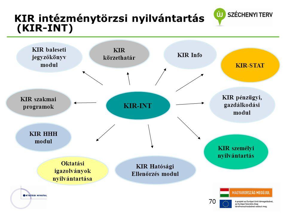 KIR intézménytörzsi nyilvántartás (KIR-INT) 70 KIR-INT KIR személyi nyilvántartás KIR-STAT KIR körzethatár KIR Hatósági Ellenőrzés modul KIR szakmai programok Oktatási igazolványok nyilvántartása KIR pénzügyi, gazdálkodási modul KIR baleseti jegyzőkönyv modul KIR Info KIR HHH modul