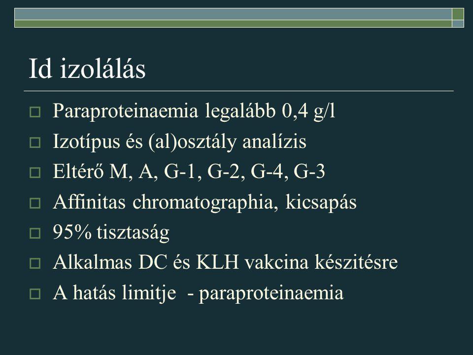 Id izolálás  Paraproteinaemia legalább 0,4 g/l  Izotípus és (al)osztály analízis  Eltérő M, A, G-1, G-2, G-4, G-3  Affinitas chromatographia, kicsapás  95% tisztaság  Alkalmas DC és KLH vakcina készitésre  A hatás limitje - paraproteinaemia