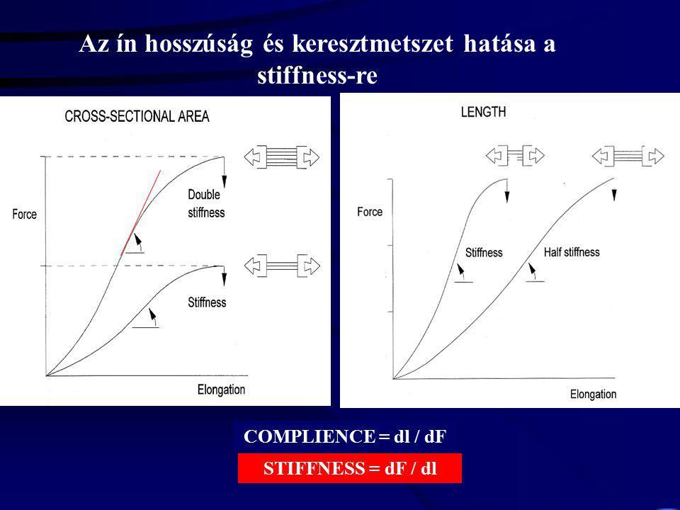 ERŐ – MEGNYÚLÁS KAPCSOLAT Stiffness = dF dl -1 769,2 N m -1 dF dl Noyes et al. 1984 335 N m -1 ACL