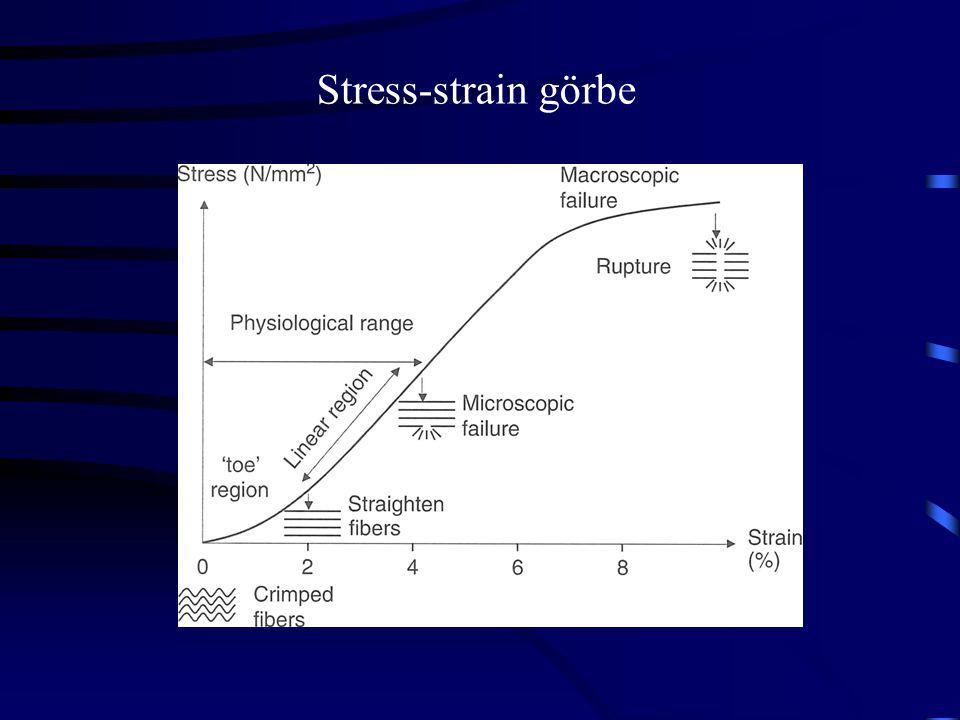 STRESS - STRAIN Hogyan számítjuk ? Erő / keresztmetszeti terület N / m 2, Pa