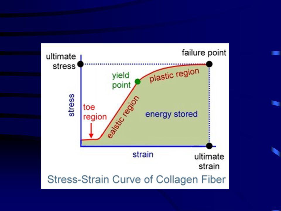 Stress-strain görbe