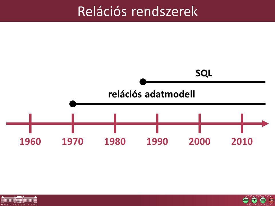 Relációs rendszerek 196019701980199020002010 relációs adatmodell SQL