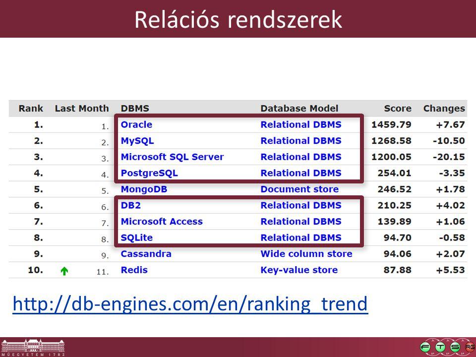 Relációs rendszerek http://db-engines.com/en/ranking_trend