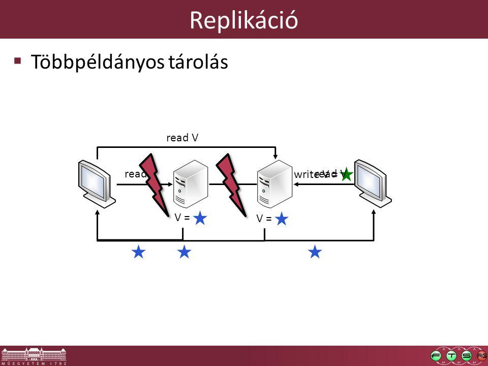 Replikáció  Többpéldányos tárolás V = read V write V = read V