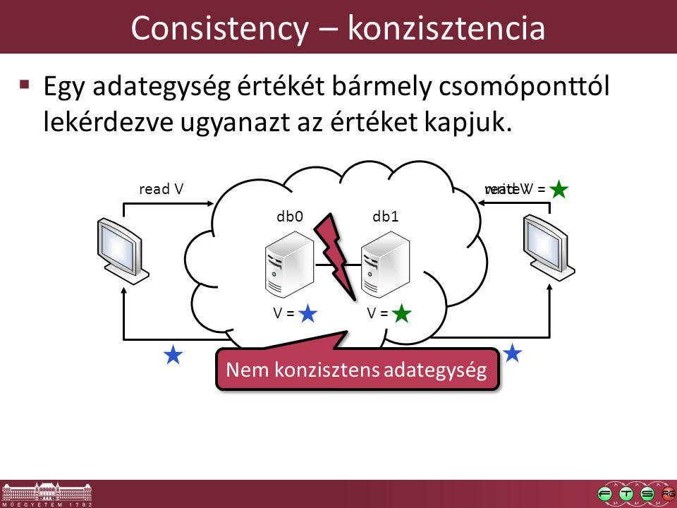 V = Consistency – konzisztencia  Egy adategység értékét bármely csomóponttól lekérdezve ugyanazt az értéket kapjuk. read V db0db1 write V = Nem konzi