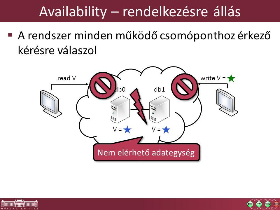 Availability – rendelkezésre állás  A rendszer minden működő csomóponthoz érkező kérésre válaszol read V db0db1 write V = V = Nem elérhető adategység