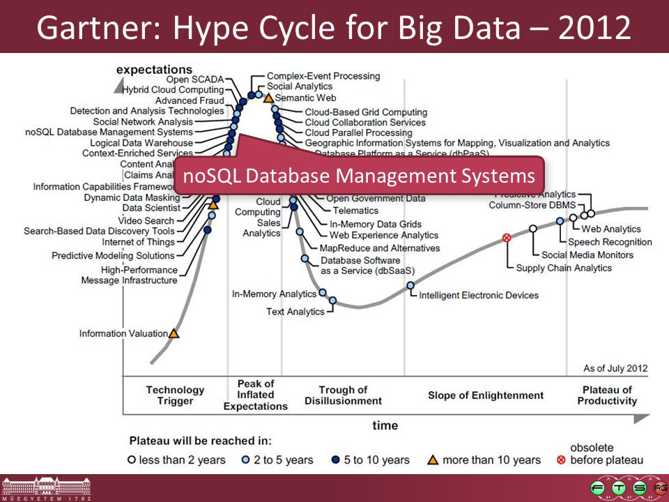 Gartner: Hype Cycle for Big Data – 2012 noSQL Database Management Systems