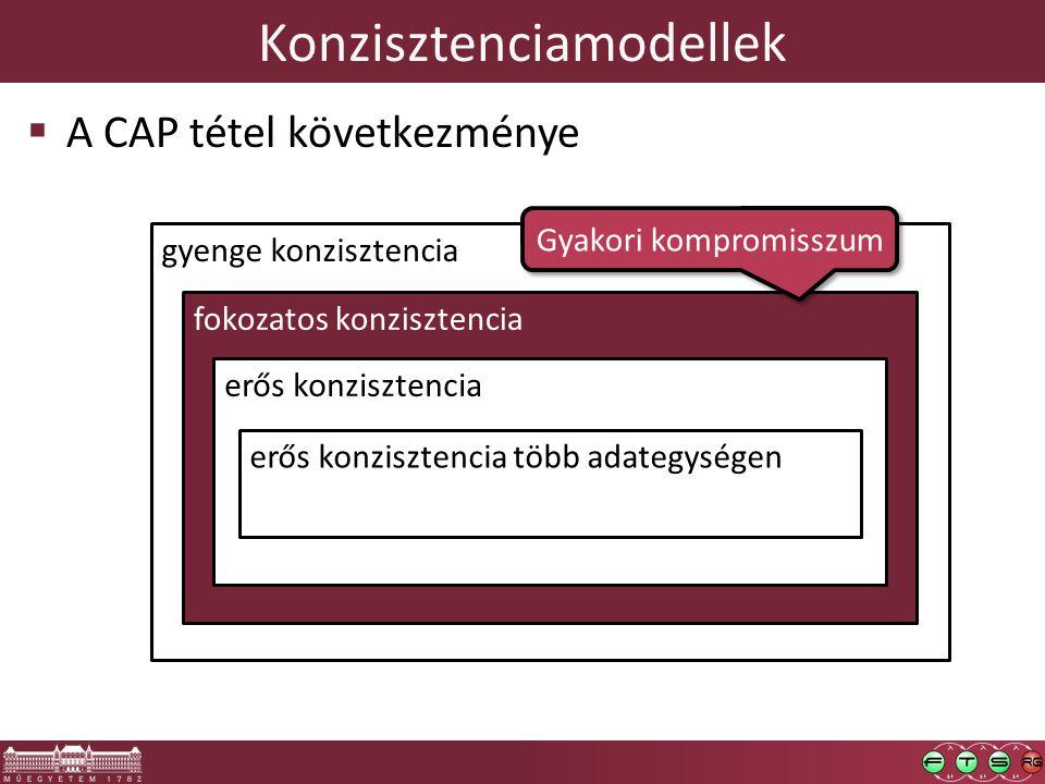 gyenge konzisztencia fokozatos konzisztencia erős konzisztencia Konzisztenciamodellek  A CAP tétel következménye erős konzisztencia több adategységen Gyakori kompromisszum