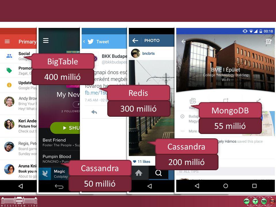 BigTable Cassandra Redis Cassandra MongoDB 400 millió 50 millió 300 millió 55 millió 200 millió