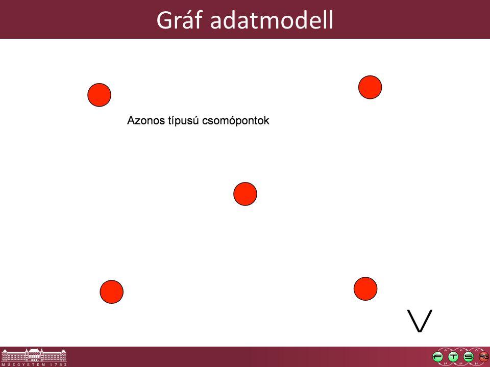 Gráf adatmodell