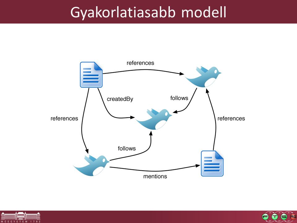 Gyakorlatiasabb modell