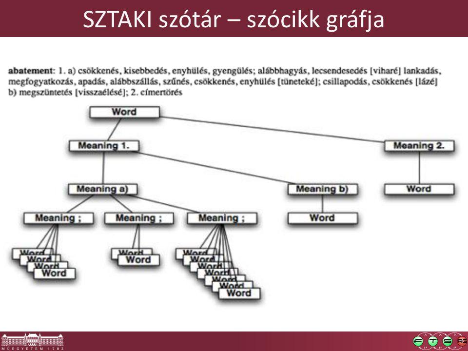 SZTAKI szótár – szócikk gráfja