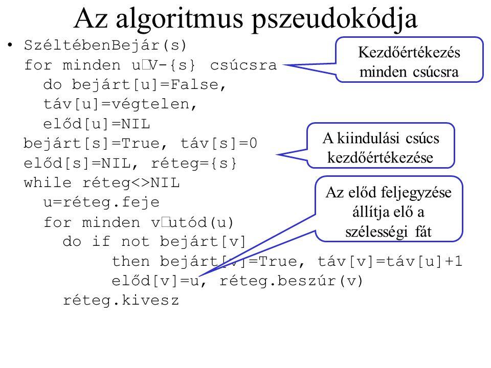 Az algoritmus pszeudokódja SzéltébenBejár(s) for minden u  V-{s} csúcsra do bejárt[u]=False, táv[u]=végtelen, előd[u]=NIL bejárt[s]=True, táv[s]=0 el