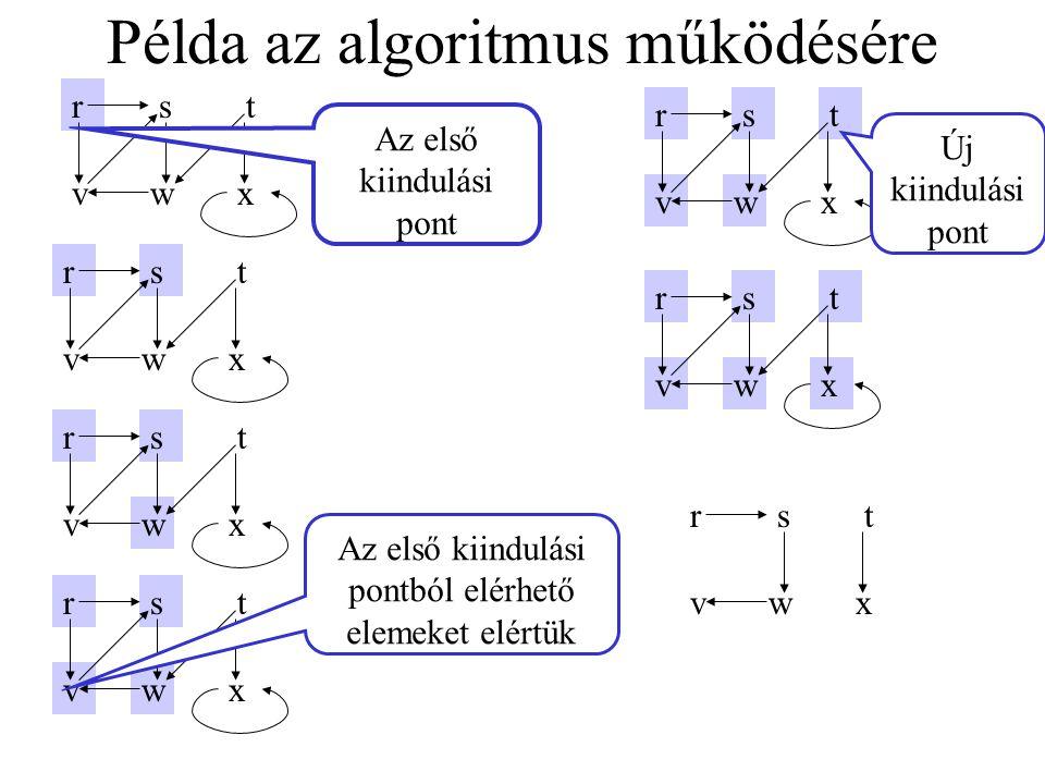 Példa az algoritmus működésére rst vwx rst vwx rst vwx rst vwxrstvwx rst vwx Az első kiindulási pontból elérhető elemeket elértük Az első kiindulási p
