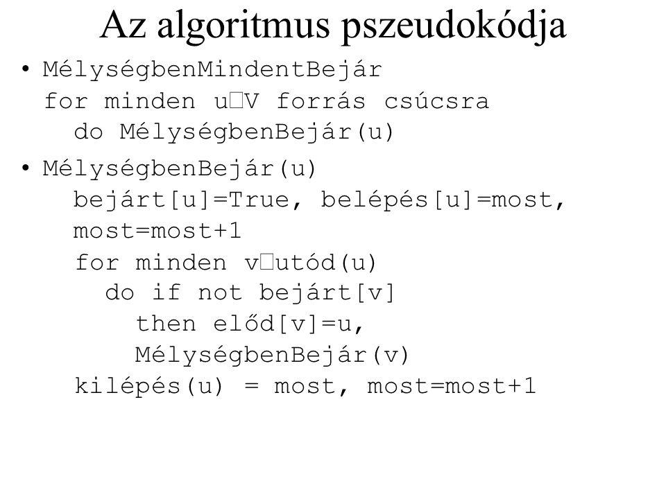 Az algoritmus pszeudokódja MélységbenMindentBejár for minden u  V forrás csúcsra do MélységbenBejár(u) MélységbenBejár(u) bejárt[u]=True, belépés[u]=
