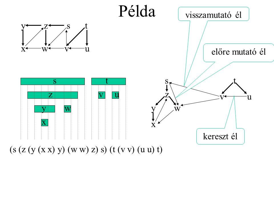 Példa y z st xwvu st vu x y z w (s (z (y (x x) y) (w w) z) s) (t (v v) (u u) t) z ts yw x uv visszamutató él előre mutató él kereszt él